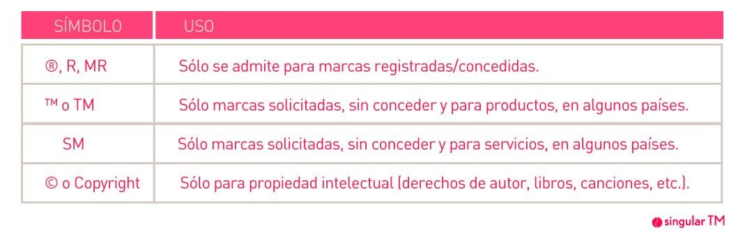 Símbolo registrado, C, R