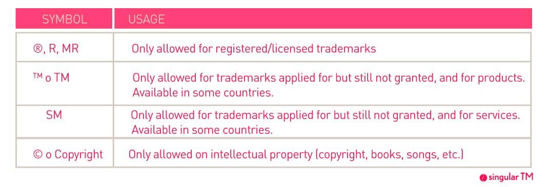Symbol R trademark